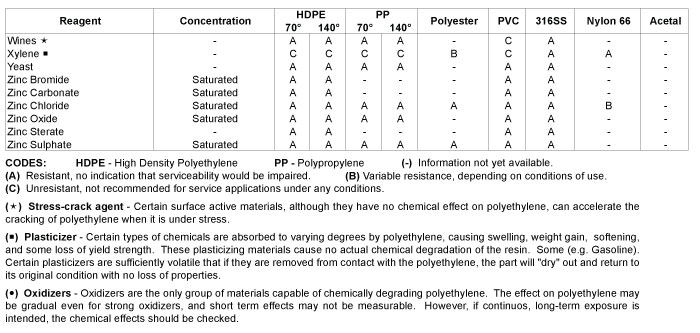 chemical resistance chart 6